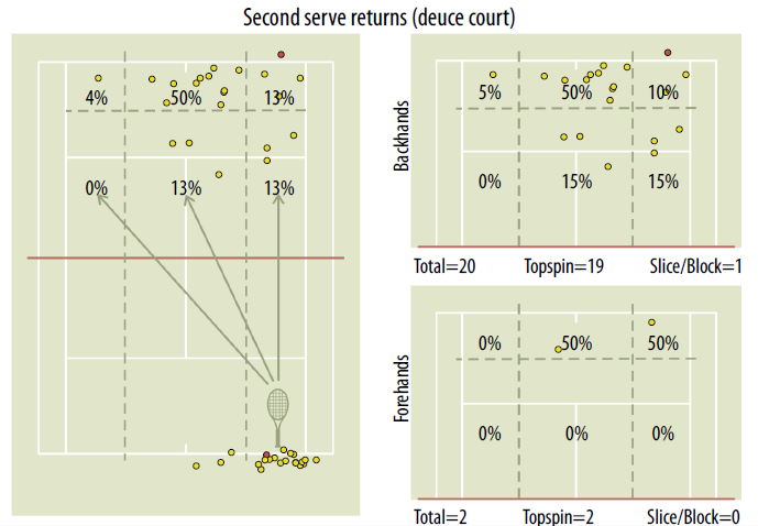second_serve_deuce
