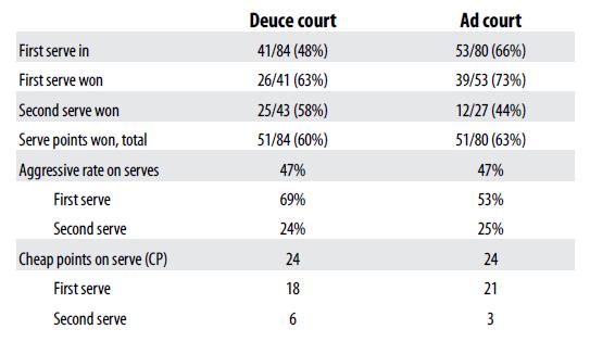 service_stats